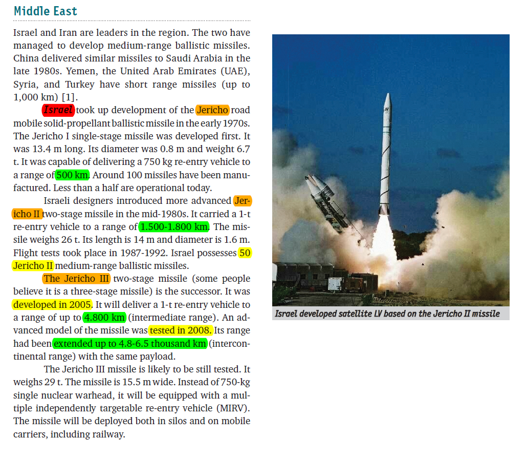 الصواريخ البالستية للكيان الصهيونى.PNG