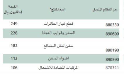 بلغت-قيمة-صادرات_السعودية-من-قطع-غيار-الطائرات-في-اغسطس-٢٠١٨م-مبلغ-٢٤٩-مليون-ريال.jpg