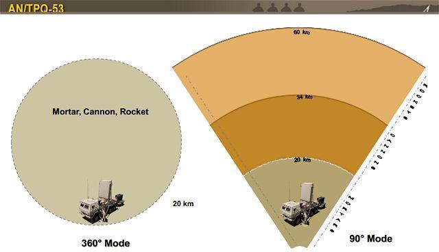 AN_TPQ-53_Q-53_counterfire_target_acquisition_radar_Lockheed_Martin_United_States_US_army_defe...jpg