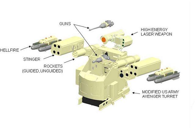 Avenger_Boeing_air_defense_turret_solution_AUSA_2014_defense_exhibition_Washington_DC_United_S...jpg