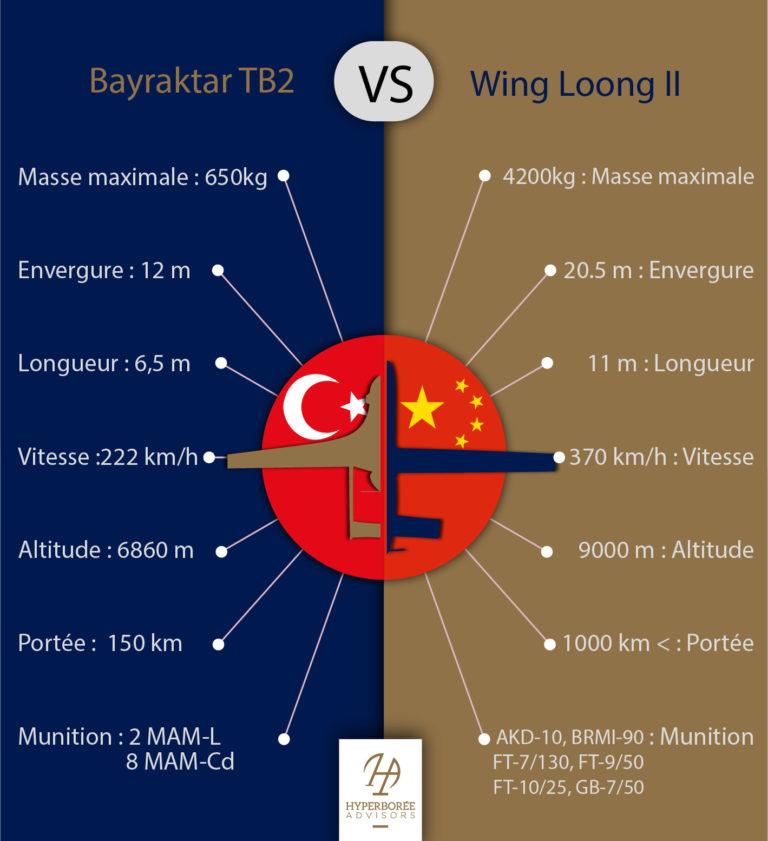 Bayraktar-TB2-VS-Wing-Loong-II-02-02-02-02-02-768x841.jpg