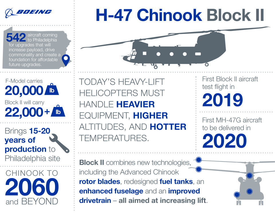 ch-block-ii-infographic.png