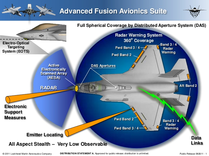 combat-systems-fusion-engine-for-the-f35-1-728.jpg