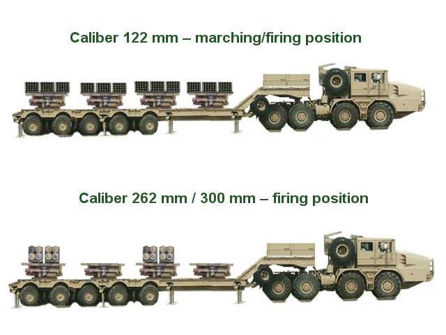 Dominator_M2-12_MLRS_multi-caliber_multiple_launch_rocket_system_Yugoimport_Serbia_Serbian_def...jpg