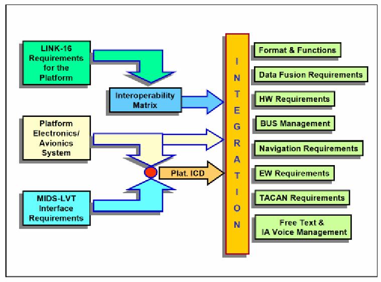 figure-8-mids-lvt-platform-integration-requirements.png
