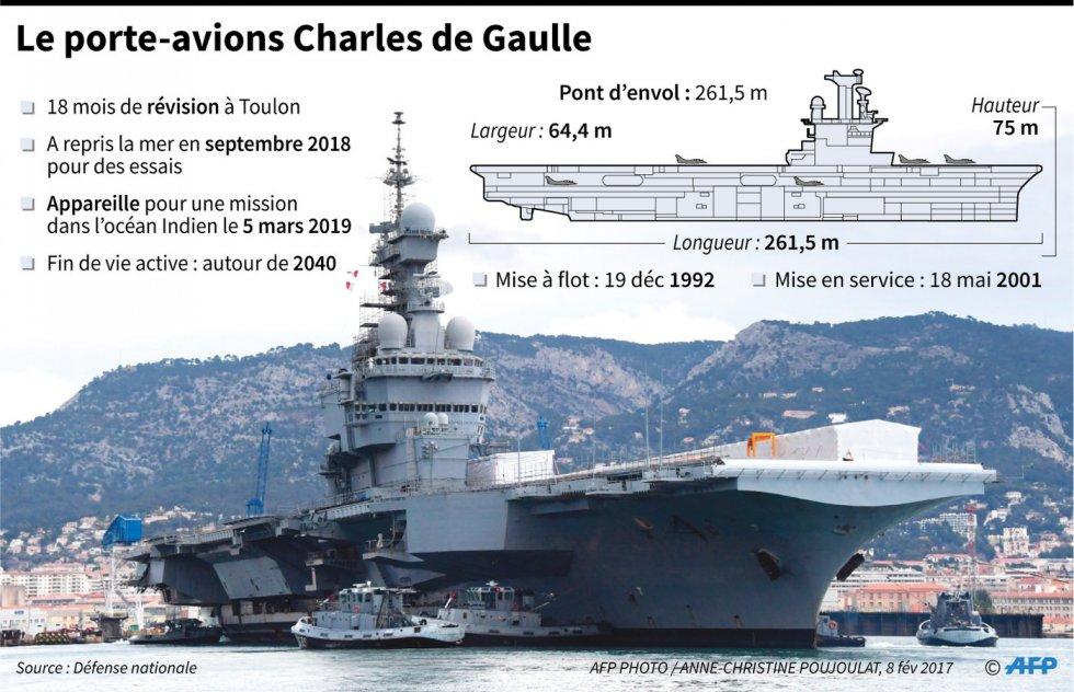 porte-avions-Charles-Gaulle_1_1398_902.jpg