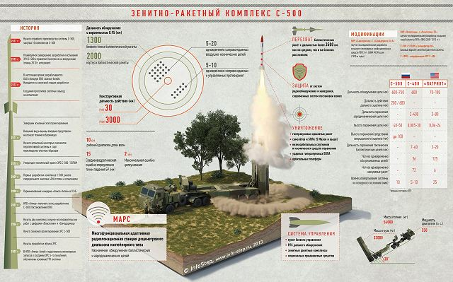 S-500_77P6_air_defense_missile_system_Russia_Russian_defence_industry_details_001.jpg