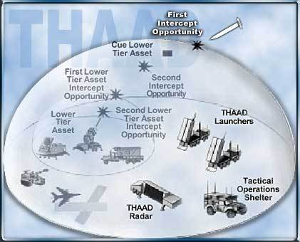THAAD_in_system.jpg